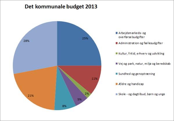 Kommunalt budget 2013