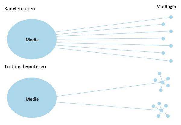 Model over kanyle teorien og to trins hypotesen